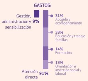 distribucion-gasto-fundacio-comtal